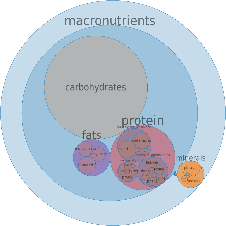 Fast foods, potato, mashed -all nutrients by relative proportion - including vitamins and minerals