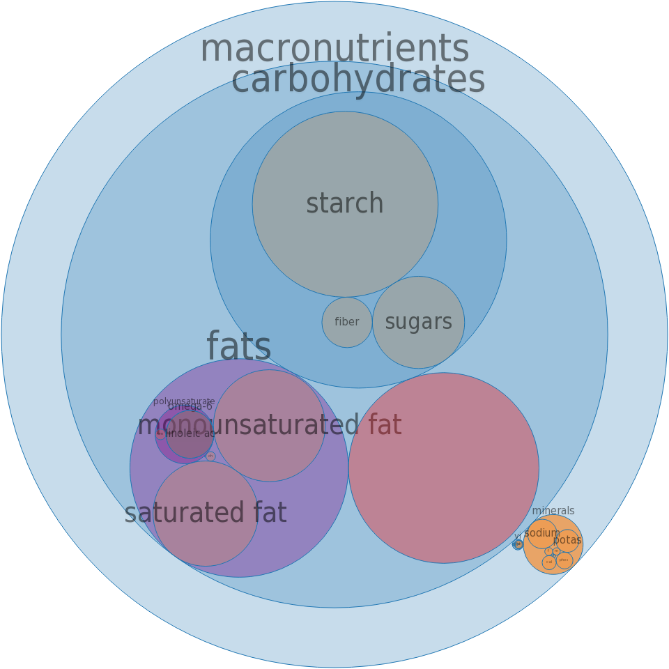 Fast foods, hamburger, large, single patty, with condiments -all nutrients by relative proportion - including vitamins and minerals
