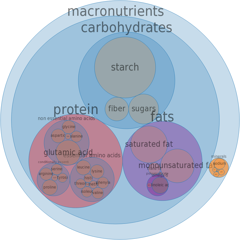 BURGER KING, Cheeseburger -all nutrients by relative proportion - including vitamins and minerals