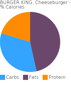 BURGER KING, Cheeseburger macronutrient pie chart