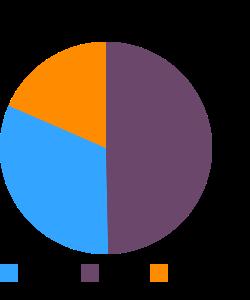 BURGER KING, WHOPPER, no cheese macronutrient pie chart