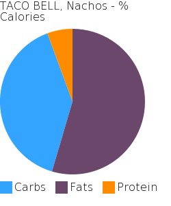 TACO BELL, Nachos macronutrient pie chart