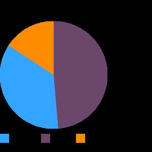 TACO BELL, Taco Salad macronutrient pie chart