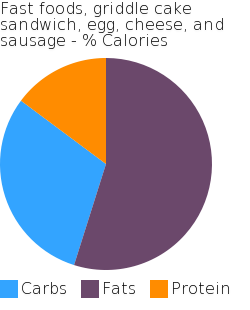 Fast foods, griddle cake sandwich, egg, cheese, and sausage macronutrient pie chart