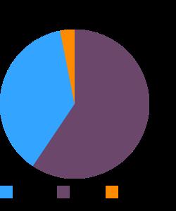 BURGER KING, Hash Brown Rounds macronutrient pie chart