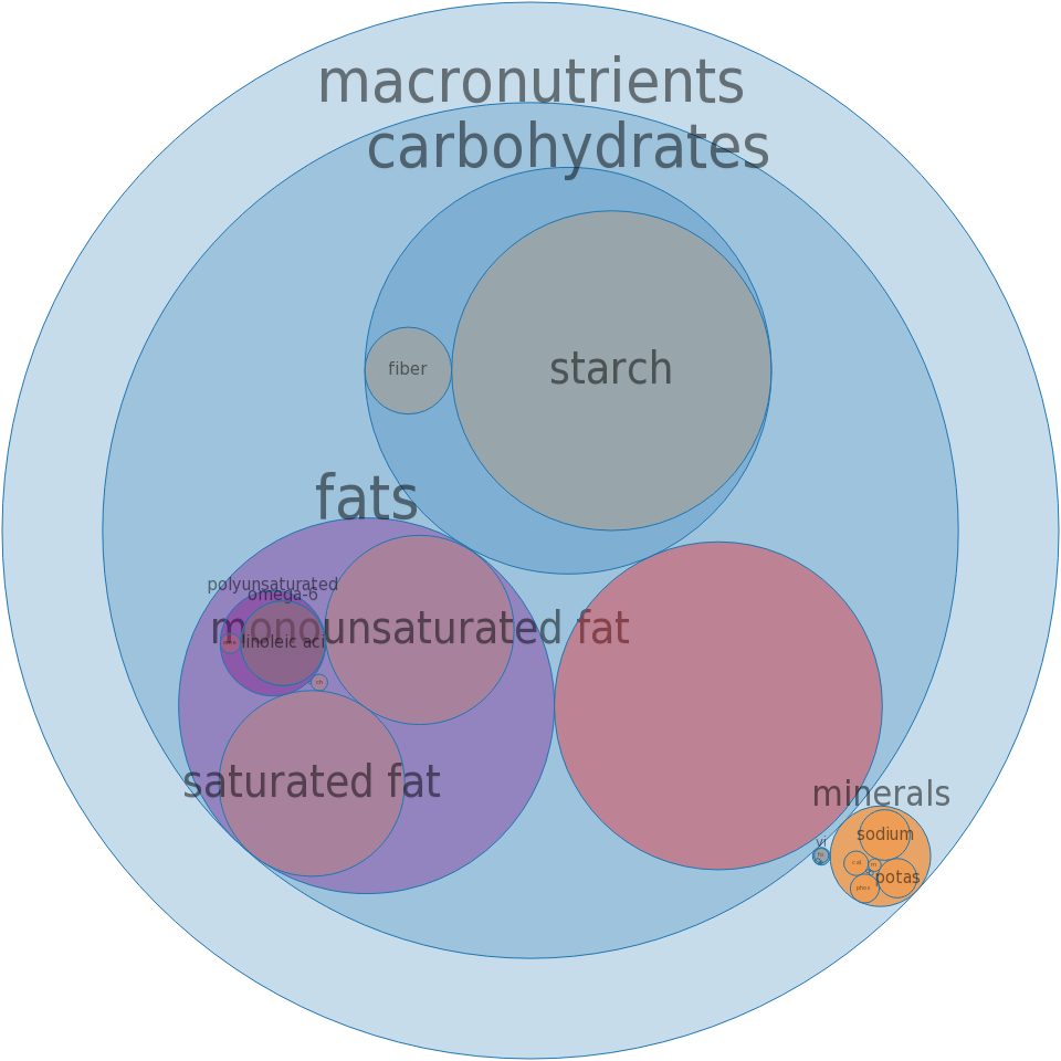 Fast foods, hamburger; single, large patty; with condiments -all nutrients by relative proportion - including vitamins and minerals