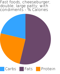Fast foods, cheeseburger; double, large patty; with condiments macronutrient pie chart