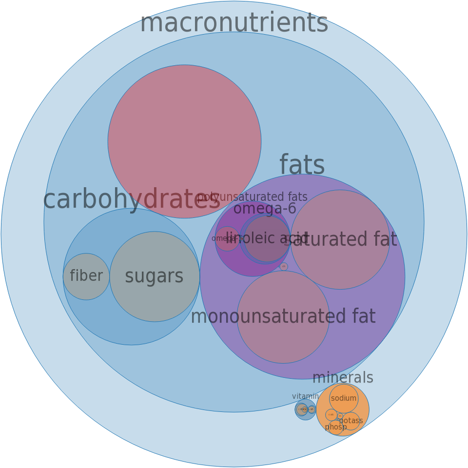 Fast foods, cheeseburger;single, large patty; with condiments, vegetables and mayonnaise -all nutrients by relative proportion - including vitamins and minerals