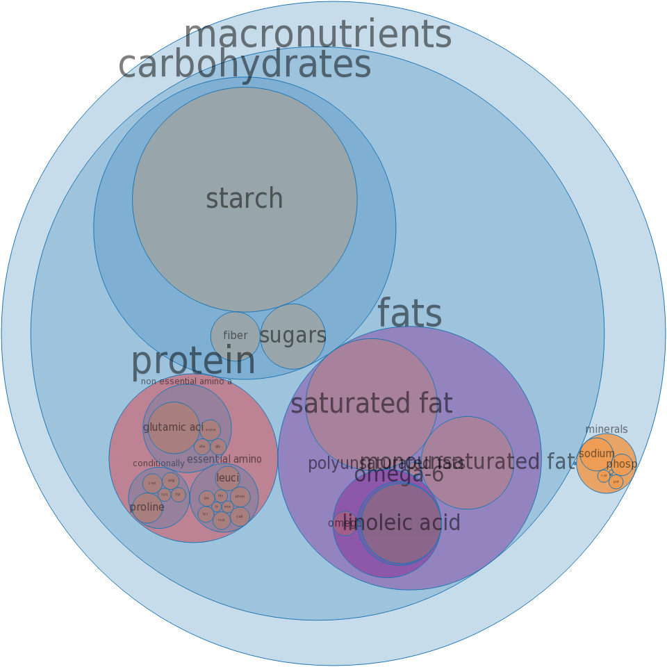 POPEYES, Biscuit -all nutrients by relative proportion - including vitamins and minerals