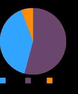 POPEYES, Biscuit macronutrient pie chart