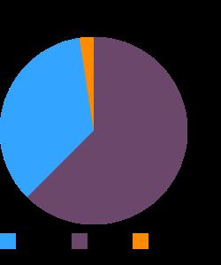POPEYES, Coleslaw macronutrient pie chart