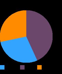 POPEYES, Mild Chicken Strips, analyzed 2006 macronutrient pie chart