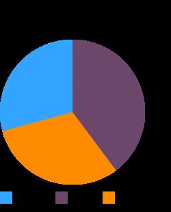 POPEYES, Spicy Chicken Strips, analyzed 2006 macronutrient pie chart