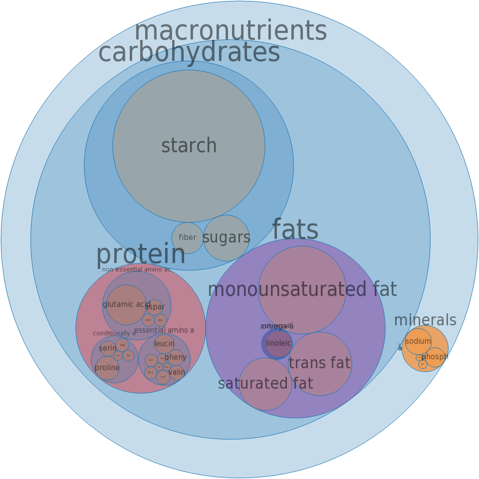 KENTUCKY FRIED CHICKEN, Biscuit, analyzed prior to January 2007 -all nutrients by relative proportion - including vitamins and minerals