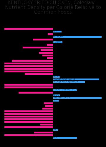 KENTUCKY FRIED CHICKEN, Coleslaw nutrient composition bar chart
