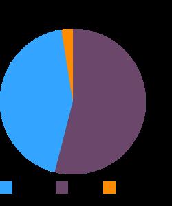 KENTUCKY FRIED CHICKEN, Coleslaw macronutrient pie chart