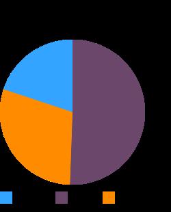KENTUCKY FRIED CHICKEN, Crispy Chicken Strips macronutrient pie chart