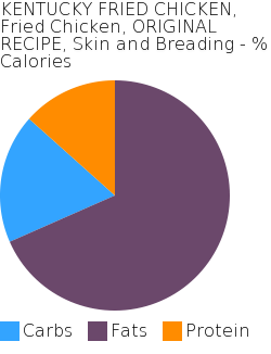 KENTUCKY FRIED CHICKEN, Fried Chicken, ORIGINAL RECIPE, Skin and Breading macronutrient pie chart