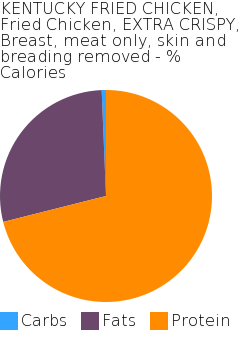 KENTUCKY FRIED CHICKEN, Fried Chicken, EXTRA CRISPY, Breast, meat only, skin and breading removed macronutrient pie chart