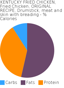 KENTUCKY FRIED CHICKEN, Fried Chicken, ORIGINAL RECIPE, Drumstick, meat and skin with breading macronutrient pie chart