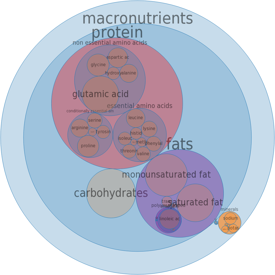 POPEYES, Fried Chicken, Mild, Breast, meat and skin with breading -all nutrients by relative proportion - including vitamins and minerals