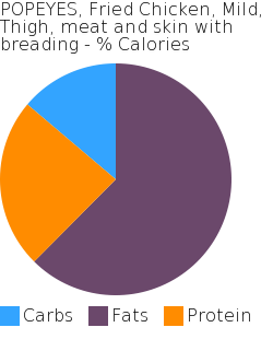 POPEYES, Fried Chicken, Mild, Thigh, meat and skin with breading macronutrient pie chart