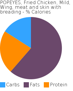 POPEYES, Fried Chicken, Mild, Wing, meat and skin with breading macronutrient pie chart