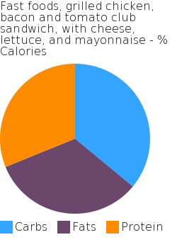 Fast foods, grilled chicken, bacon and tomato club sandwich, with cheese, lettuce, and mayonnaise macronutrient pie chart