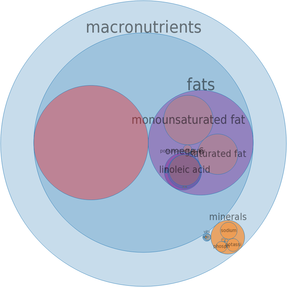 Fast Foods, Fried Chicken, Thigh, meat only, skin and breading removed -all nutrients by relative proportion - including vitamins and minerals