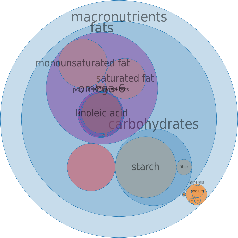 Fast Foods, Fried Chicken, Skin and breading from all pieces -all nutrients by relative proportion - including vitamins and minerals