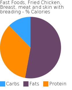 Fast Foods, Fried Chicken, Breast, meat and skin with breading macronutrient pie chart
