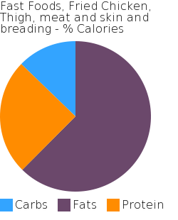 Fast Foods, Fried Chicken, Thigh, meat and skin and breading macronutrient pie chart