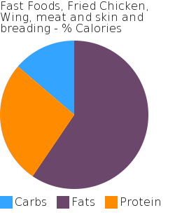 Fast Foods, Fried Chicken, Wing, meat and skin and breading macronutrient pie chart