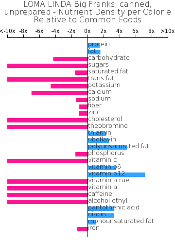 LOMA LINDA Big Franks, canned, unprepared nutrient composition bar chart