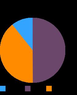 LOMA LINDA Big Franks, canned, unprepared macronutrient pie chart