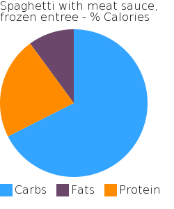 Spaghetti with meat sauce, frozen entree macronutrient pie chart