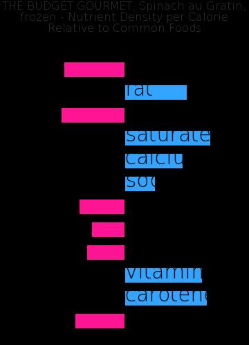 THE BUDGET GOURMET, Spinach au Gratin, frozen nutrient composition bar chart