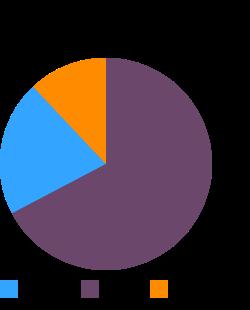 THE BUDGET GOURMET, Spinach au Gratin, frozen macronutrient pie chart
