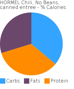 HORMEL Chili, No Beans, canned entree macronutrient pie chart
