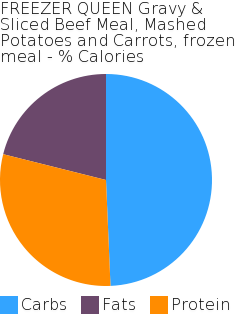 FREEZER QUEEN Gravy & Sliced Beef Meal, Mashed Potatoes and Carrots, frozen meal macronutrient pie chart