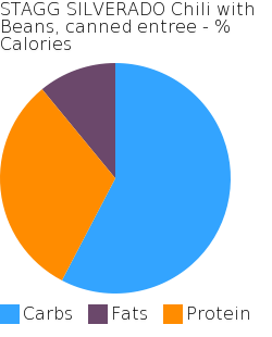 STAGG SILVERADO Chili with Beans, canned entree macronutrient pie chart