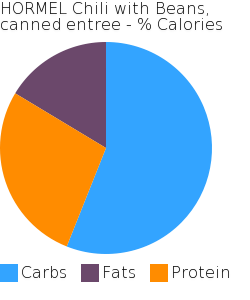 HORMEL Chili with Beans, canned entree macronutrient pie chart
