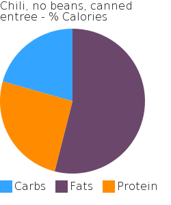 Chili, no beans, canned entree macronutrient pie chart