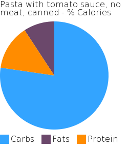 Pasta with tomato sauce, no meat, canned macronutrient pie chart