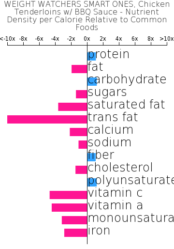 WEIGHT WATCHERS SMART ONES, Chicken Tenderloins w/ BBQ Sauce nutrient composition bar chart