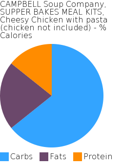 CAMPBELL Soup Company, SUPPER BAKES MEAL KITS, Cheesy Chicken with pasta (chicken not included) macronutrient pie chart
