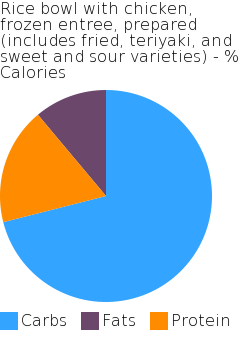 Rice bowl with chicken, frozen entree, prepared (includes fried, teriyaki, and sweet and sour varieties) macronutrient pie chart