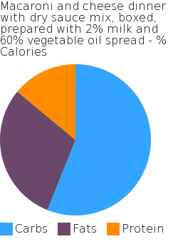 Macaroni and cheese dinner with dry sauce mix, boxed, prepared with 2% milk and 60% vegetable oil spread macronutrient pie chart