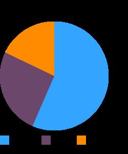 LEAN POCKETS, Ham N Cheddar macronutrient pie chart
