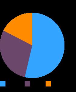 Lean Pockets, Meatballs & Mozzarella macronutrient pie chart